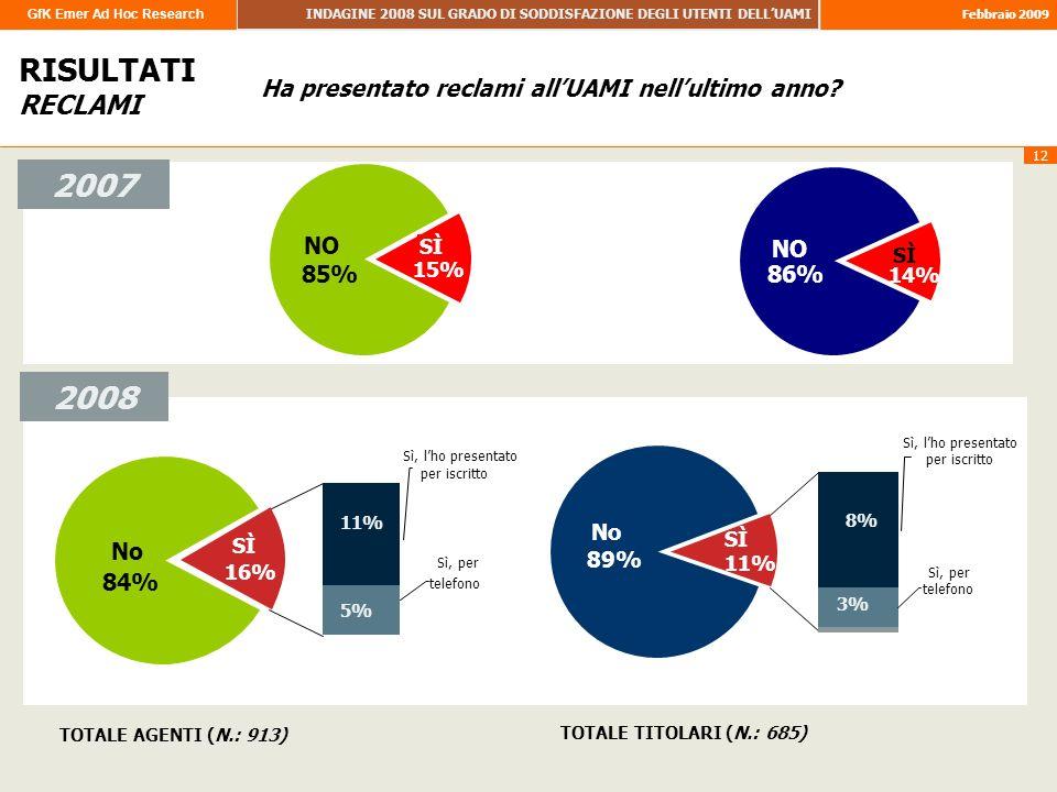 GfK Emer Ad Hoc Research INDAGINE 2008 SUL GRADO DI SODDISFAZIONE DEGLI UTENTI DELLUAMI Febbraio 2009 12 RISULTATI RECLAMI 2007 TOTALE AGENTI (N.: 913) TOTALE TITOLARI (N.: 685) 2008 SÌ 15% NO 85% NO 86% SÌ 14% Sì, per telefono 5% Sì, lho presentato per iscritto 11% No 84% 16% SÌ Sì, per telefono 3% Sì, lho presentato per iscritto 8% No 89% SÌ 11% Ha presentato reclami allUAMI nellultimo anno