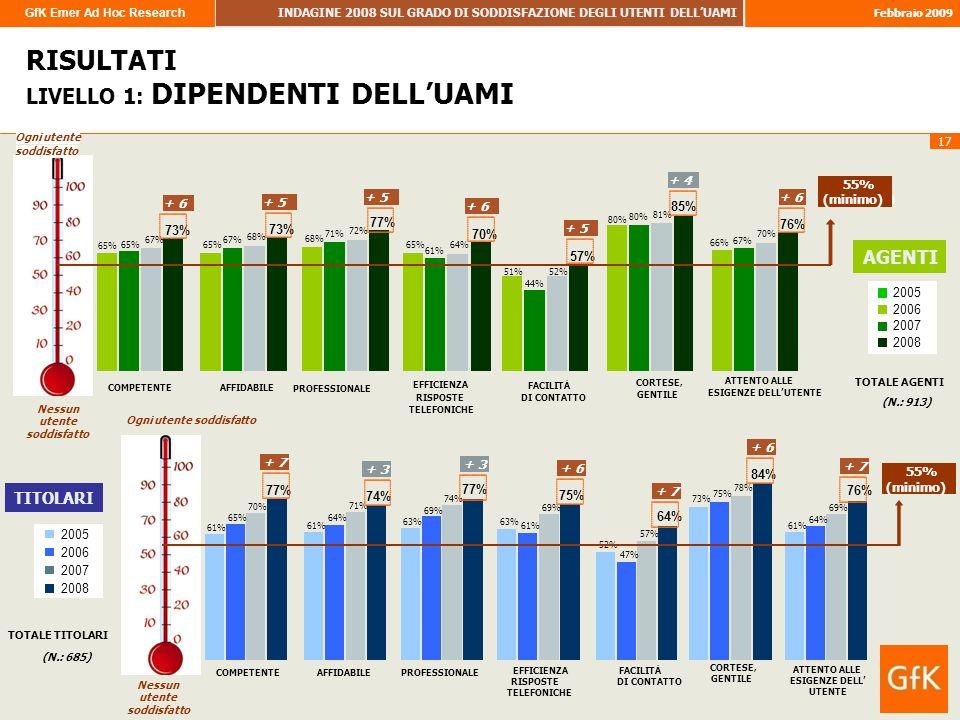 GfK Emer Ad Hoc Research INDAGINE 2008 SUL GRADO DI SODDISFAZIONE DEGLI UTENTI DELLUAMI Febbraio 2009 17 Nessun utente soddisfatto RISULTATI LIVELLO 1: DIPENDENTI DELLUAMI 65% 68% 65% 51% 80% 66% 65% 67% 71% 61% 44% 80% 67% 68% 72% 64% 52% 81% 70% 73% 77% 70% 57% 85% 76% COMPETENTEAFFIDABILE PROFESSIONALE EFFICIENZA RISPOSTE FACILITÀ DI CONTATTO CORTESE, GENTILE ATTENTO ALLE ESIGENZE DELLUTENTE soddisfatto TELEFONICHE Ogni utente 55% (minimum) 55% (minimo) 2005 2006 2007 2008 AGENTI TOTALE AGENTI (N.: 913) + 5 + 6 + 5 + 6 + 5 + 4 + 6 61% 63% 52% 73% 61% 65% 64% 69% 61% 47% 75% 64% 70% 71% 74% 69% 57% 78% 69% 77% 74% 77% 75% 64% 84% 76% COMPETENTEAFFIDABILE PROFESSIONALE EFFICIENZA RISPOSTE FACILITÀ DI CONTATTO CORTESE, GENTILE ATTENTO ALLE ESIGENZE DELL UTENTE TELEFONICHE Nessun utente soddisfatto Ogni utente soddisfatto 55% (minimum) 55% (minimo) TITOLARI 2005 2006 2007 2008 TOTALE TITOLARI (N.: 685) + 7 + 3 + 6 + 7 + 6 + 7