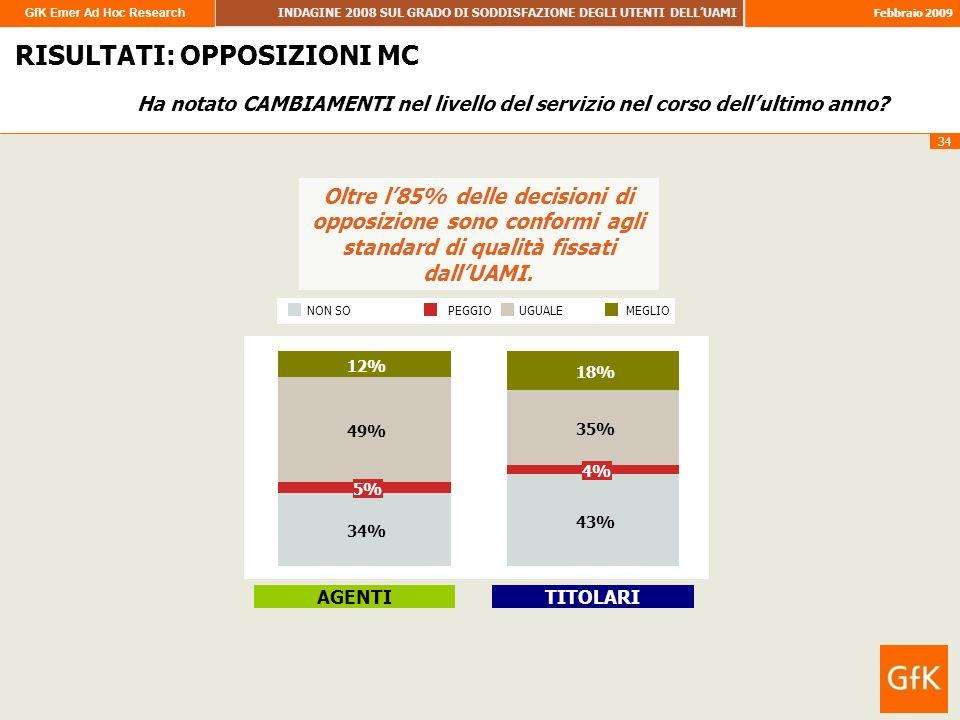 GfK Emer Ad Hoc Research INDAGINE 2008 SUL GRADO DI SODDISFAZIONE DEGLI UTENTI DELLUAMI Febbraio 2009 34 RISULTATI: OPPOSIZIONI MC Oltre l85% delle de