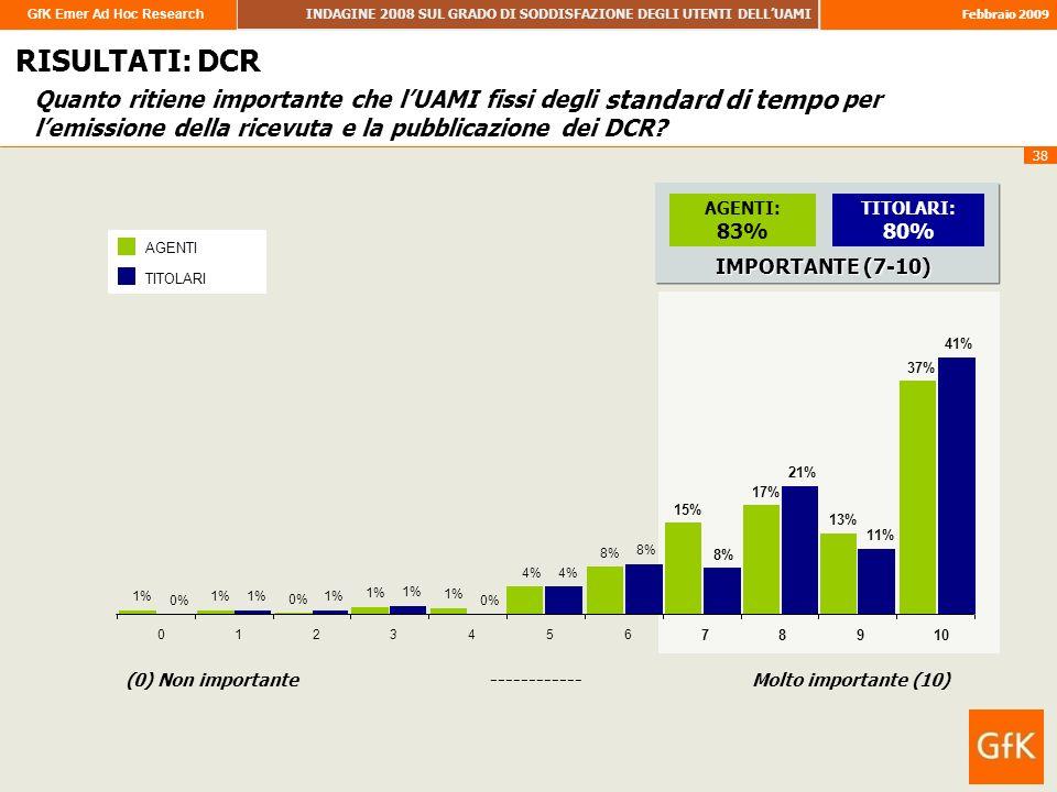 GfK Emer Ad Hoc Research INDAGINE 2008 SUL GRADO DI SODDISFAZIONE DEGLI UTENTI DELLUAMI Febbraio 2009 38 Quanto ritiene importante che lUAMI fissi degli standard di tempo per lemissione della ricevuta e la pubblicazione dei DCR.