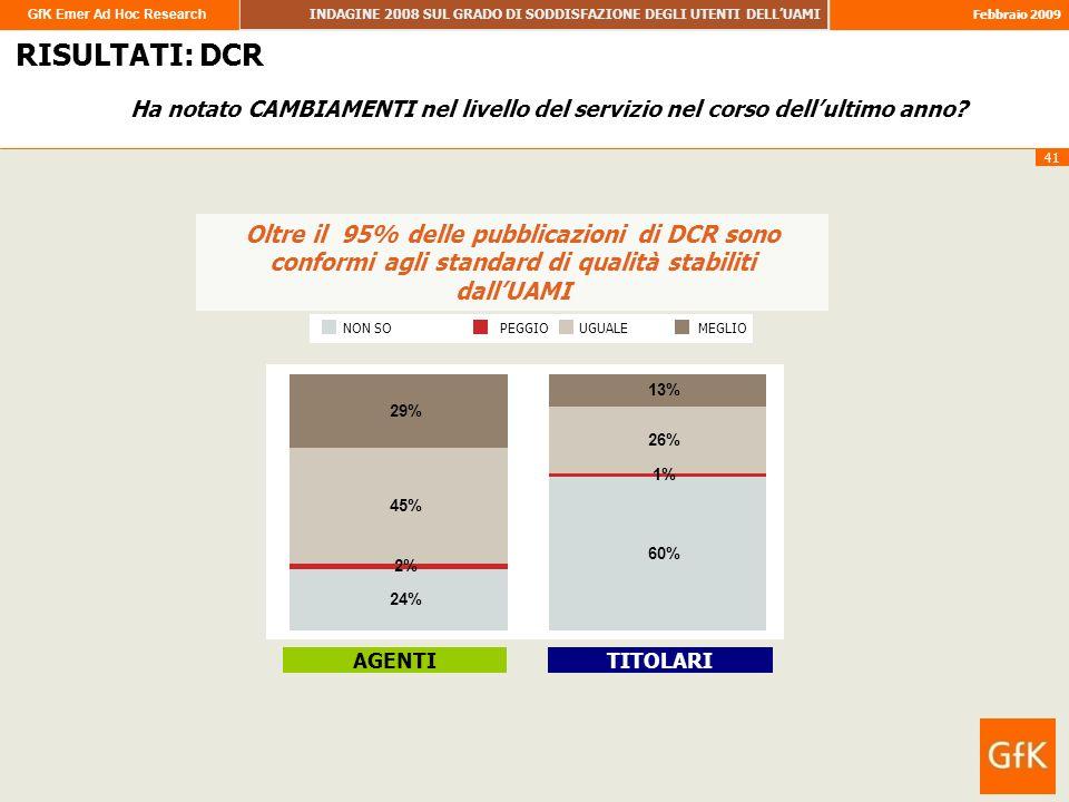 GfK Emer Ad Hoc Research INDAGINE 2008 SUL GRADO DI SODDISFAZIONE DEGLI UTENTI DELLUAMI Febbraio 2009 41 RISULTATI RISULTATI: DCR Oltre il 95% delle pubblicazioni di DCR sono conformi agli standard di qualità stabiliti dallUAMI AGENTITITOLARI NON SOPEGGIOUGUALEMEGLIO Ha notato CAMBIAMENTI nel livello del servizio nel corso dellultimo anno.