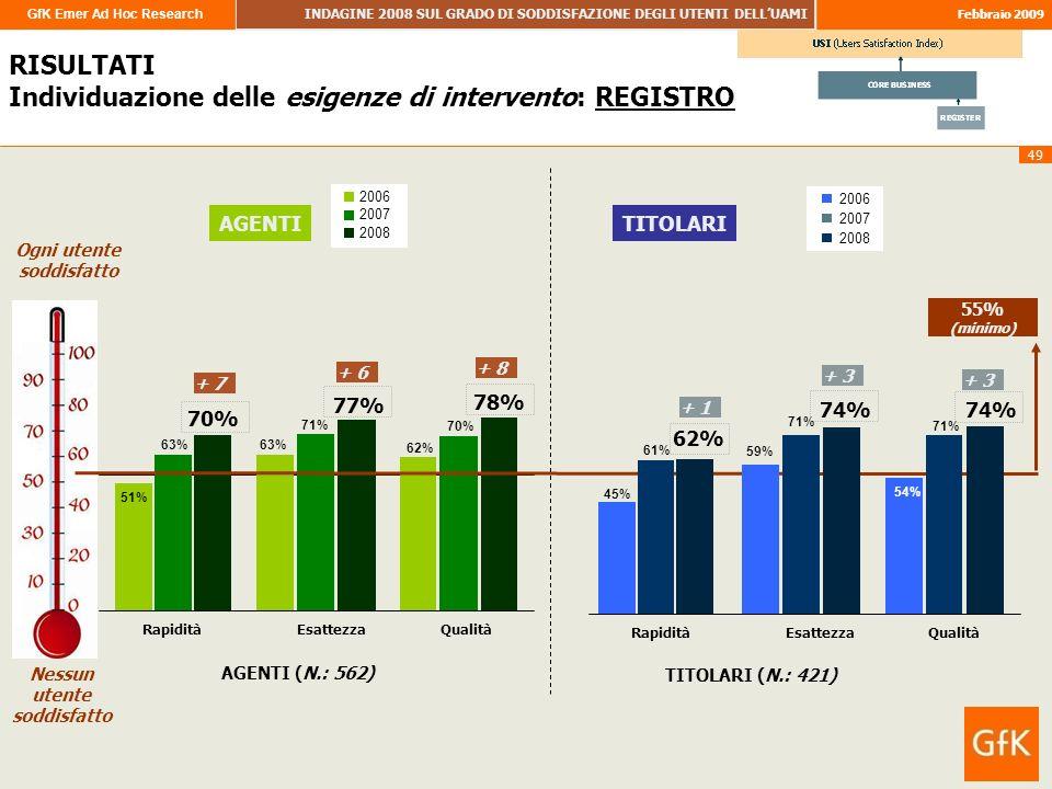 GfK Emer Ad Hoc Research INDAGINE 2008 SUL GRADO DI SODDISFAZIONE DEGLI UTENTI DELLUAMI Febbraio 2009 49 RISULTATI RISULTATI Individuazione delle esigenze di intervento: REGISTRO 51% 63% 62% 63% 71% 70% 77% 78% 0% 55% RapiditàEsattezzaQualità Ogni utente soddisfatto Nessun utente soddisfatto AGENTI 2006 2007 2008 + 7 + 6 + 8 45% 59% 54% 61% 71% 62% 74% RapiditàEsattezzaQualità 55% (minimo) TITOLARI 2006 2007 2008 + 1 + 3 TITOLARI (N.: 421) AGENTI (N.: 562)