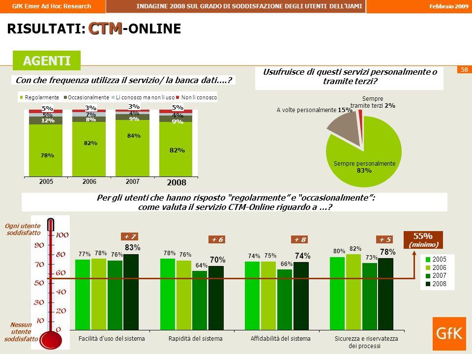 GfK Emer Ad Hoc Research INDAGINE 2008 SUL GRADO DI SODDISFAZIONE DEGLI UTENTI DELLUAMI Febbraio 2009 58 RISULTATI: CTM -ONLINE AGENTI 82% 12% 8% 9% 5% 7% 4% 5% 3% 5% 78% 84% 82% 200520062007 2008 RegolarmenteOccasionalmenteLi conosco ma non li usoNon li conosco Sempre personalmente 83% Sempre tramite terzi 2% A volte personalmente 15% Con che frequenza utilizza il servizio/ la banca dati…..