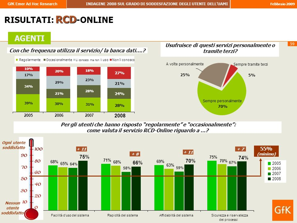 GfK Emer Ad Hoc Research INDAGINE 2008 SUL GRADO DI SODDISFAZIONE DEGLI UTENTI DELLUAMI Febbraio 2009 59 68% 71% 69% 75% 65% 68% 63% 70% 64% 58% 59% 67% 75% 66% 70% 74% Facilità duso del sistemaRapidità del sistemaAffidabilità del sistemaSicurezza e riservatezza dei processi RISULTATI: RCD -ONLINE AGENTI Con che frequenza utilizza il servizio/ la banca dati…..