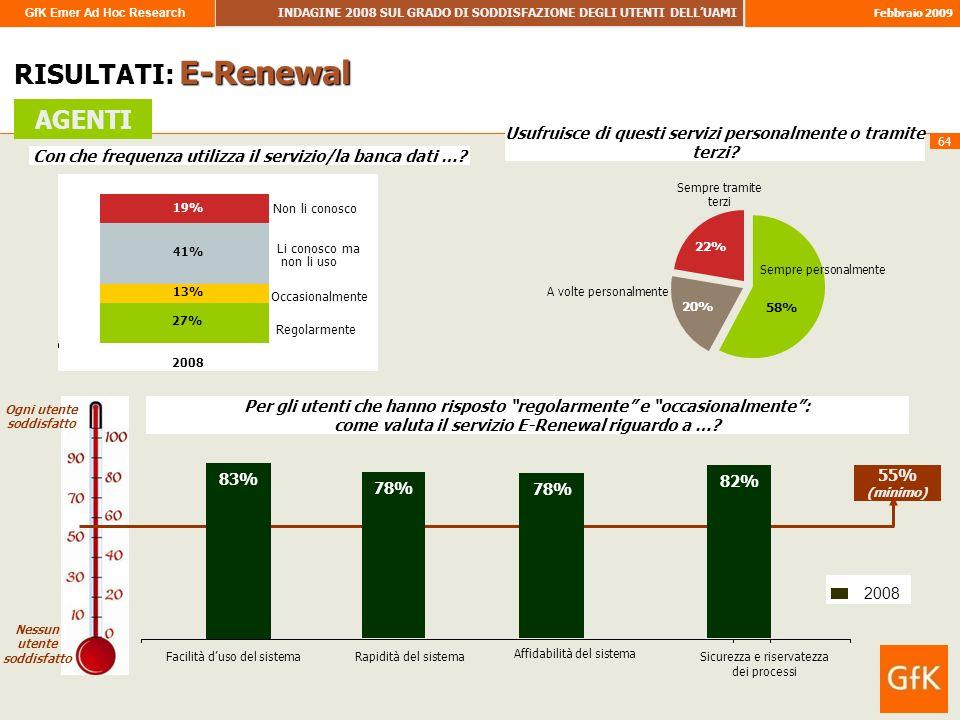 GfK Emer Ad Hoc Research INDAGINE 2008 SUL GRADO DI SODDISFAZIONE DEGLI UTENTI DELLUAMI Febbraio 2009 64 RISULTATI: E-Renewal Con che frequenza utiliz