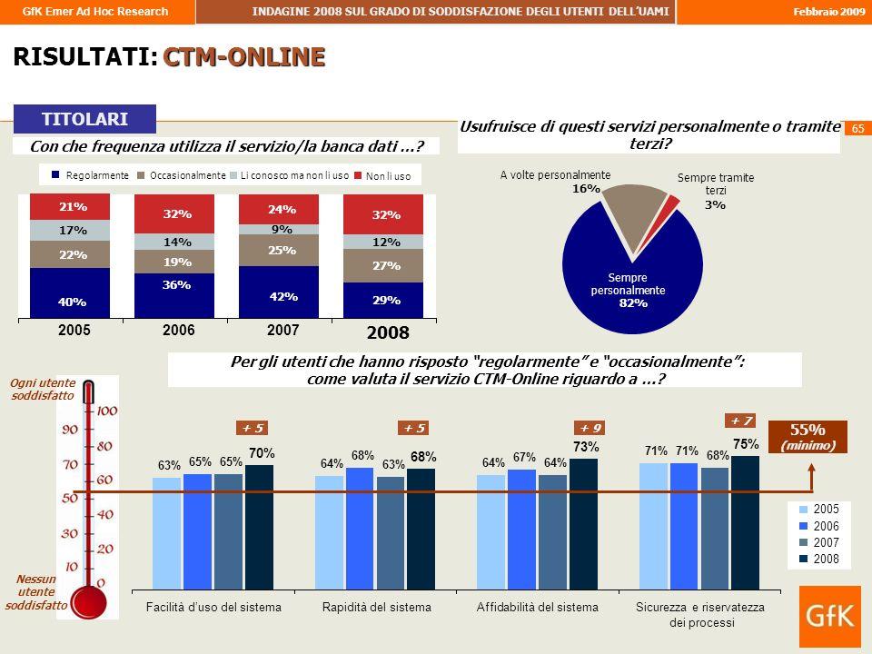 GfK Emer Ad Hoc Research INDAGINE 2008 SUL GRADO DI SODDISFAZIONE DEGLI UTENTI DELLUAMI Febbraio 2009 65 RISULTATI: CTM-ONLINE TITOLARI Per gli utenti