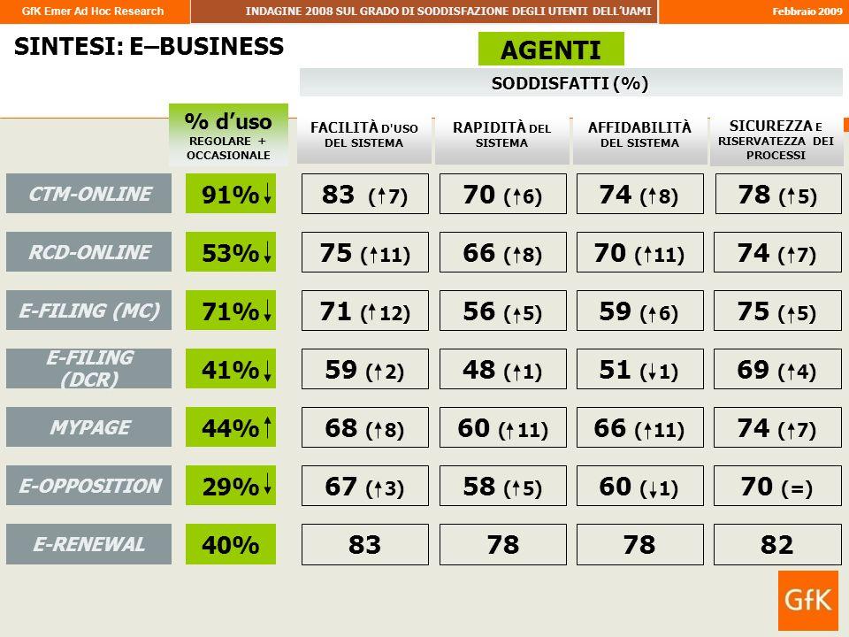 GfK Emer Ad Hoc Research INDAGINE 2008 SUL GRADO DI SODDISFAZIONE DEGLI UTENTI DELLUAMI Febbraio 2009 72 SINTESI: E–BUSINESS % duso REGOLARE + OCCASIONALE AGENTI E-OPPOSITION 29% 67 ( 3) 58 ( 5) 60 ( 1) 70 (=) SODDISFATTI (%) SICUREZZA E RISERVATEZZA DEI PROCESSI AFFIDABILITÀ DEL SISTEMA RAPIDITÀ DEL SISTEMA FACILITÀ D USO DEL SISTEMA RCD-ONLINE 53% 75 ( 11) 66 ( 8) 70 ( 11) 74 ( 7) CTM-ONLINE 91% 83 ( 7) 70 ( 6) 74 ( 8) 78 ( 5) E-FILING (MC) 71% 71 ( 12) 56 ( 5) 59 ( 6) 75 ( 5) E-FILING (DCR) 41% 59 ( 2) 48 ( 1) 51 ( 1) 69 ( 4) MYPAGE 44% 68 ( 8) 60 ( 11) 66 ( 11) 74 ( 7) E-RENEWAL 40% 8378 82