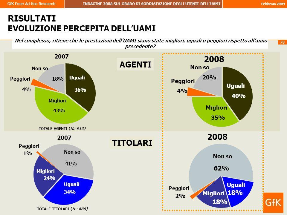 GfK Emer Ad Hoc Research INDAGINE 2008 SUL GRADO DI SODDISFAZIONE DEGLI UTENTI DELLUAMI Febbraio 2009 78 RISULTATI RISULTATI EVOLUZIONE PERCEPITA DELL