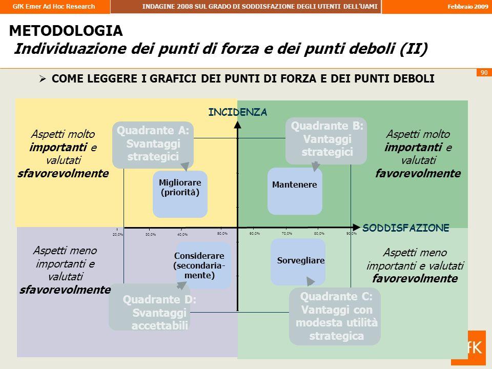 GfK Emer Ad Hoc Research INDAGINE 2008 SUL GRADO DI SODDISFAZIONE DEGLI UTENTI DELLUAMI Febbraio 2009 90 IMAGE 20,0%30,0%40,0% 50,0%60,0%70,0%80,0%90,0% Migliorare (priorità) Quadrante A: Svantaggi strategici Mantenere Quadrante B: Vantaggi strategici Sorvegliare Quadrante C: Vantaggi con modesta utilità strategica Considerare (secondaria- mente) Quadrante D: Svantaggi accettabili INCIDENZA SODDISFAZIONE METODOLOGIA Individuazione dei punti di forza e dei punti deboli (II) COME LEGGERE I GRAFICI DEI PUNTI DI FORZA E DEI PUNTI DEBOLI Aspetti molto importanti e valutati sfavorevolmente Aspetti molto importanti e valutati favorevolmente Aspetti meno importanti e valutati sfavorevolmente Aspetti meno importanti e valutati favorevolmente