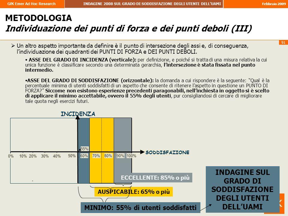 GfK Emer Ad Hoc Research INDAGINE 2008 SUL GRADO DI SODDISFAZIONE DEGLI UTENTI DELLUAMI Febbraio 2009 91 AUSPICABILE: 65% o più METODOLOGIA Individuaz