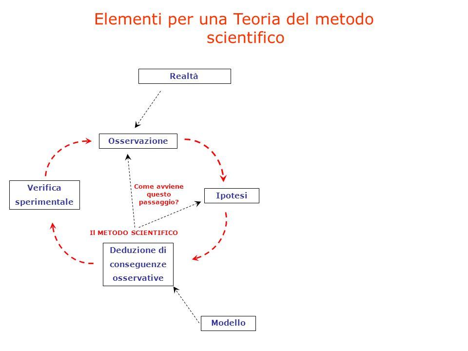 Elementi per una Teoria del metodo scientifico Osservazione Ipotesi Deduzione di conseguenze osservative Verifica sperimentale Modello Realtà Il METODO SCIENTIFICO Come avviene questo passaggio?
