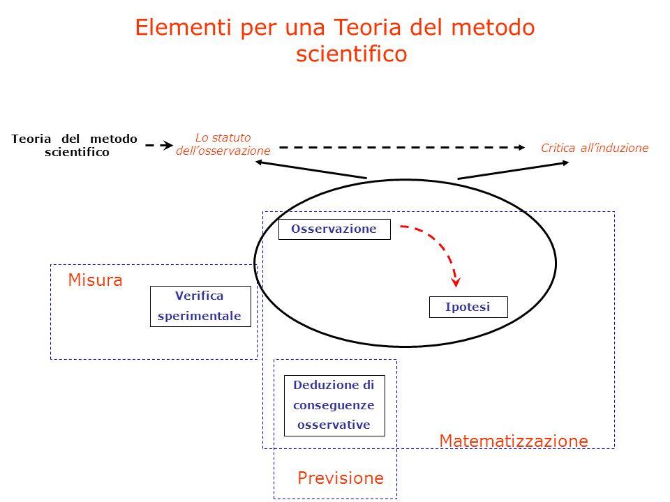 Osservazione Ipotesi Deduzione di conseguenze osservative Verifica sperimentale Misura Previsione Matematizzazione Lo statuto dellosservazione Critica allinduzione Elementi per una Teoria del metodo scientifico Teoria del metodo scientifico