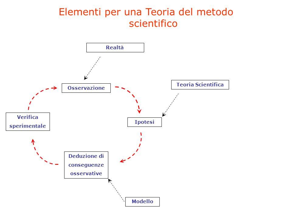 Elementi per una Teoria del metodo scientifico Osservazione Ipotesi Deduzione di conseguenze osservative Verifica sperimentale Teoria Scientifica Modello Realtà