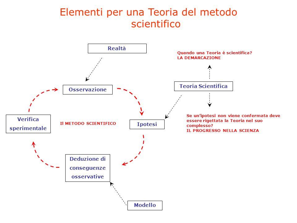 Elementi per una Teoria del metodo scientifico Osservazione Ipotesi Deduzione di conseguenze osservative Verifica sperimentale Teoria Scientifica Modello Realtà Quando una Teoria è scientifica.
