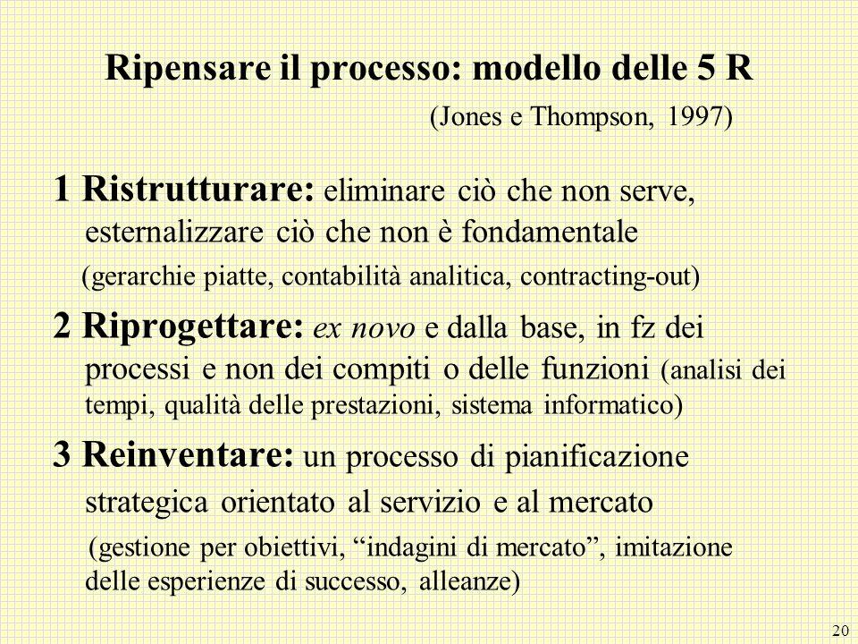 20 Ripensare il processo: modello delle 5 R (Jones e Thompson, 1997) 1 Ristrutturare: eliminare ciò che non serve, esternalizzare ciò che non è fondam