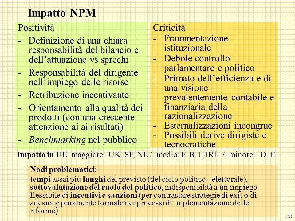 28 Impatto NPM Positività - Definizione di una chiara responsabilità del bilancio e dellattuazione vs sprechi -Responsabilità del dirigente nellimpieg
