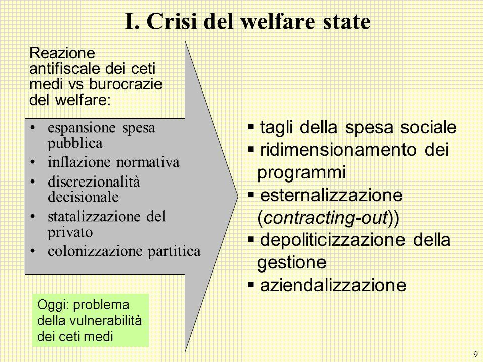 9 I. Crisi del welfare state espansione spesa pubblica inflazione normativa discrezionalità decisionale statalizzazione del privato colonizzazione par