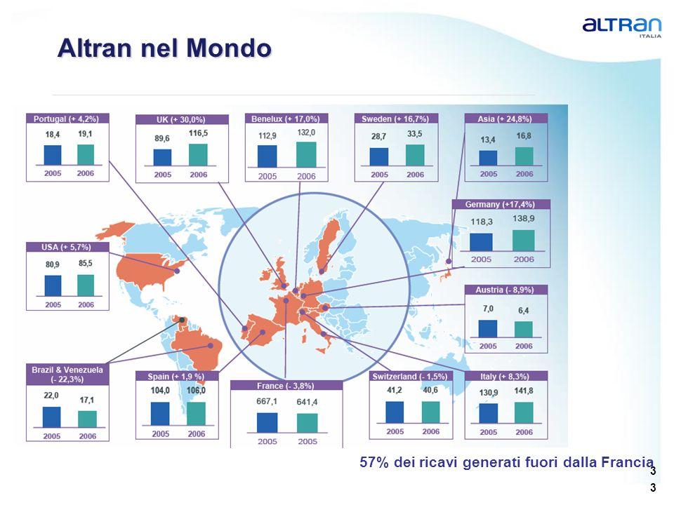 3 3 Altran nel Mondo 57% dei ricavi generati fuori dalla Francia