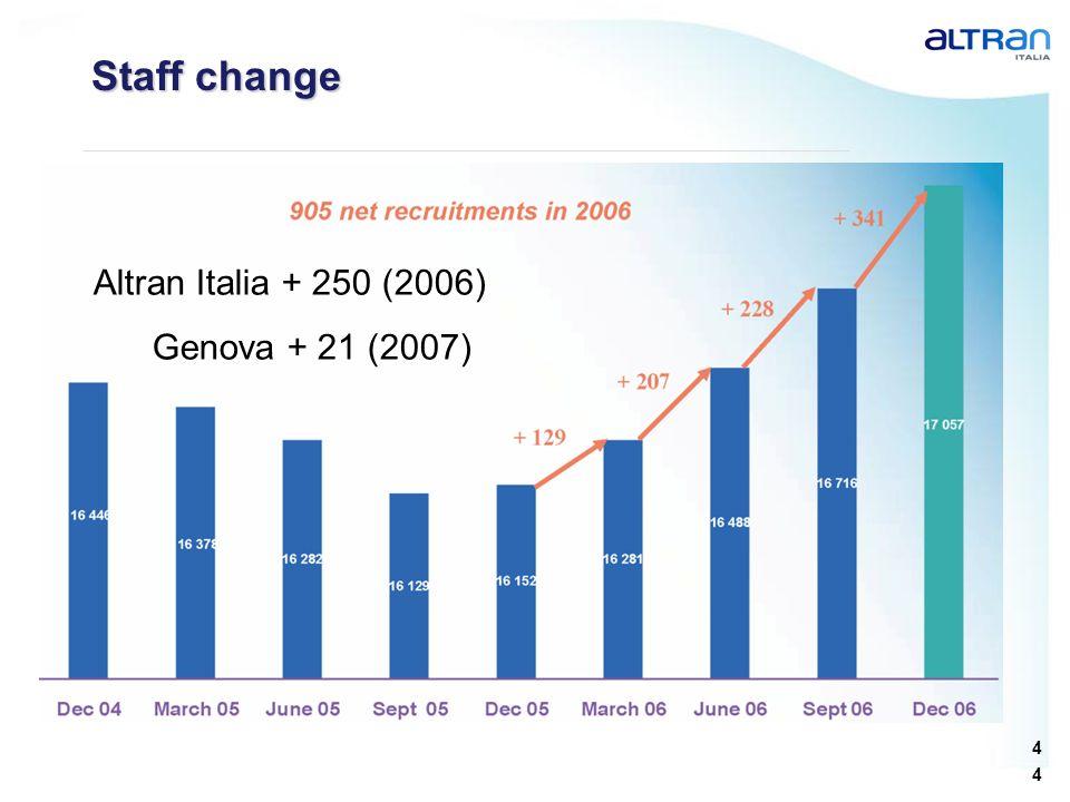 4 4 Staff change Altran Italia + 250 (2006) Genova + 21 (2007)