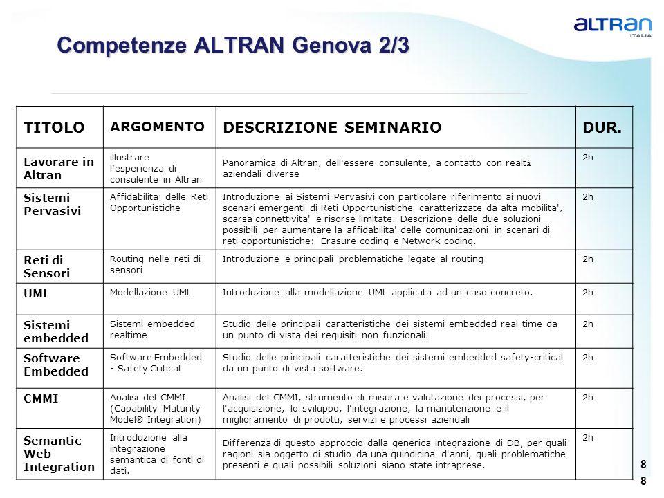 8 8 Competenze ALTRAN Genova 2/3 TITOLO ARGOMENTO DESCRIZIONE SEMINARIODUR. Lavorare in Altran illustrare l esperienza di consulente in Altran Panoram