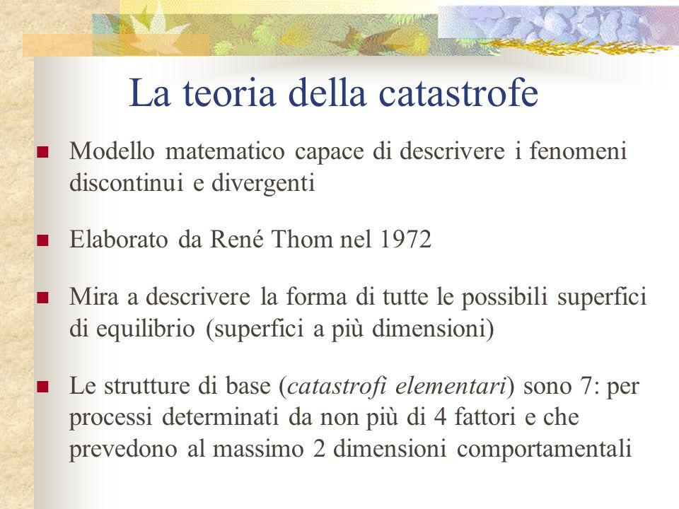 La teoria della catastrofe Modello matematico capace di descrivere i fenomeni discontinui e divergenti Elaborato da René Thom nel 1972 Mira a descrive