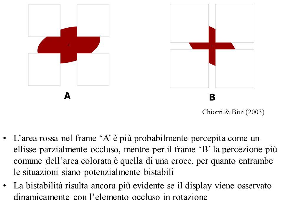 A B Larea rossa nel frame A è più probabilmente percepita come un ellisse parzialmente occluso, mentre per il frame B la percezione più comune dellare