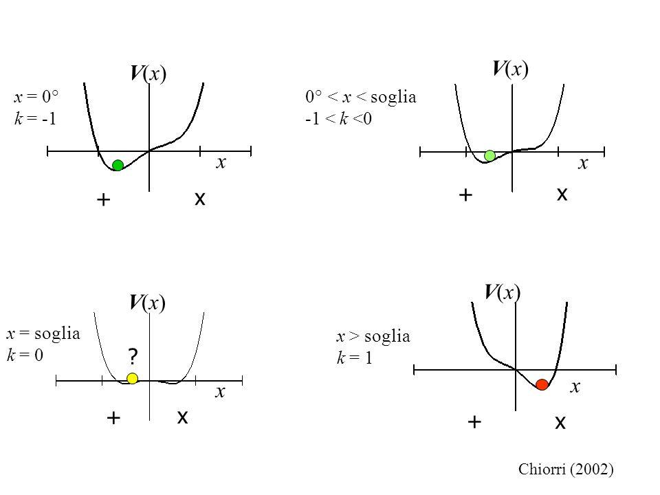 x V(x)V(x) x > soglia k = 1 x+ x V(x)V(x) x = 0° k = -1 x + x V(x)V(x) 0° < x < soglia -1 < k <0 x + x V(x)V(x) x = soglia k = 0 x + ? Chiorri (2002)