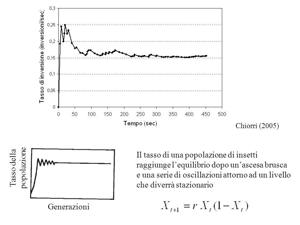 Generazioni Tasso della popolazione Il tasso di una popolazione di insetti raggiunge lequilibrio dopo unascesa brusca e una serie di oscillazioni atto