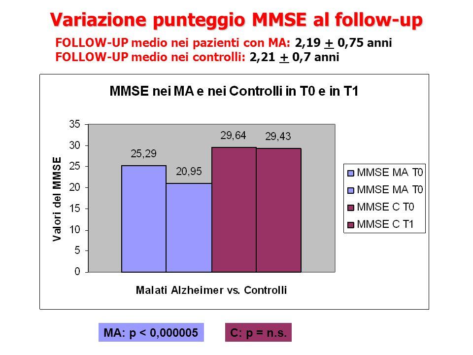 Variazione punteggio MMSE al follow-up FOLLOW-UP medio nei pazienti con MA: 2,19 + 0,75 anni FOLLOW-UP medio nei controlli: 2,21 + 0,7 anni MA: p < 0,