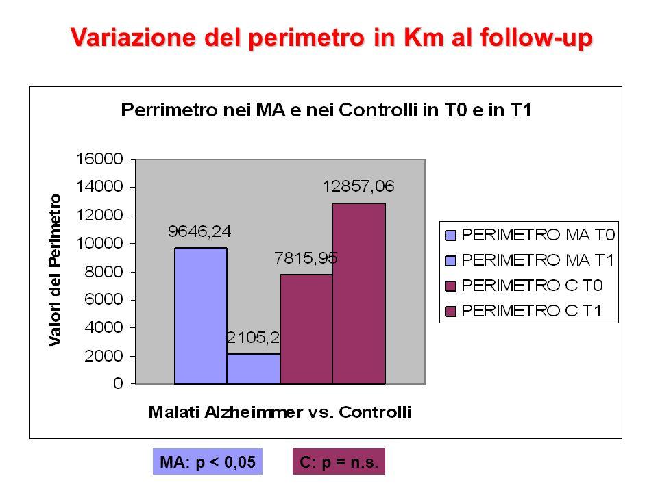 Variazione del perimetro in Km al follow-up MA: p < 0,05C: p = n.s.
