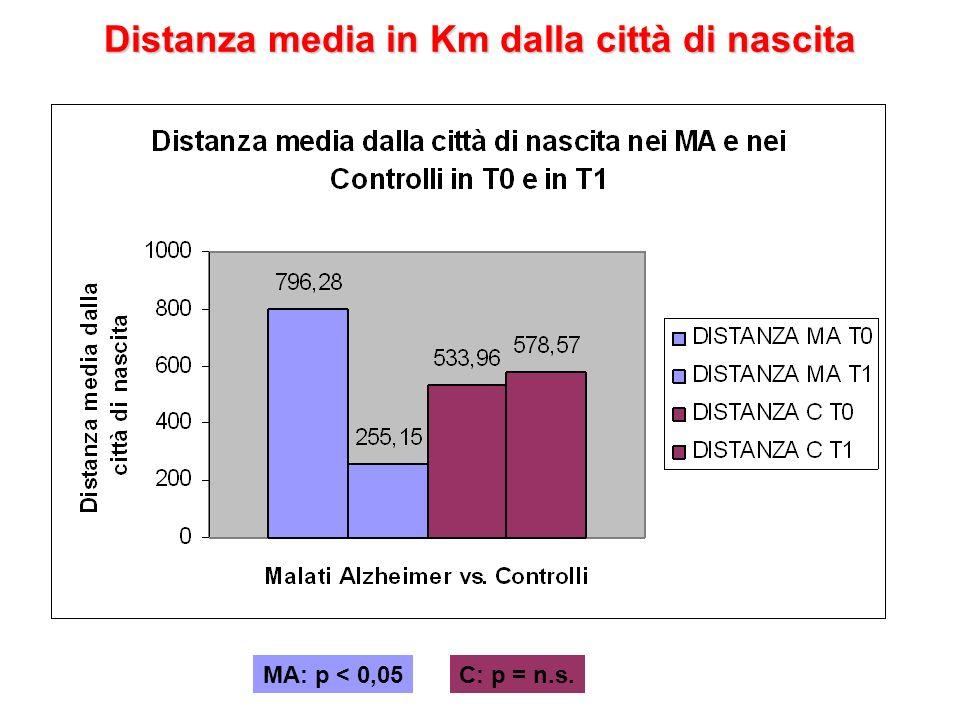 Distanza media in Km dalla città di nascita MA: p < 0,05C: p = n.s.