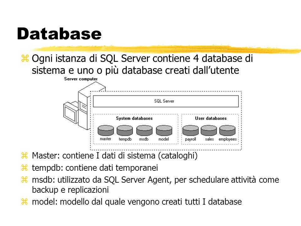Database zOgni istanza di SQL Server contiene 4 database di sistema e uno o più database creati dallutente zMaster: contiene I dati di sistema (catalo