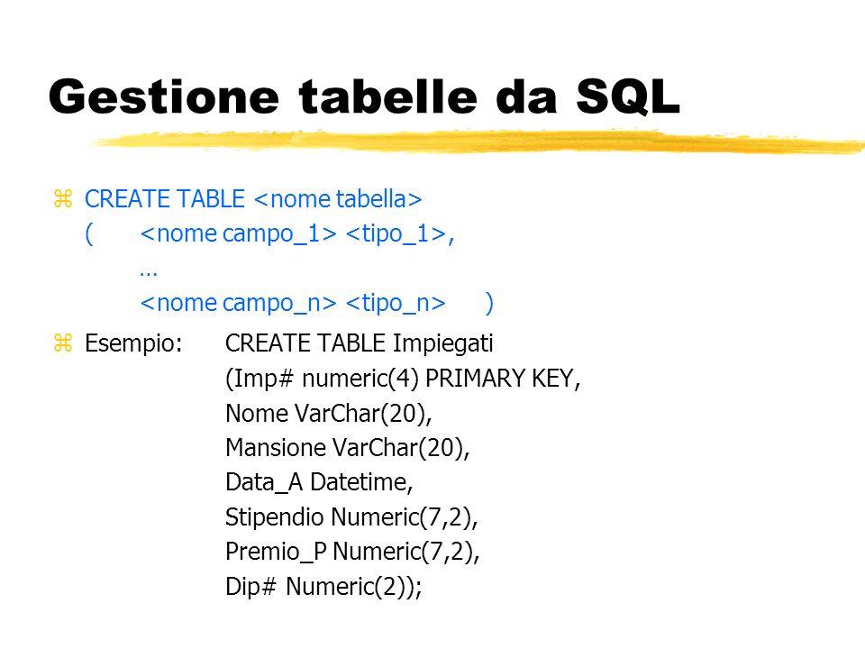 Gestione tabelle da SQL zCREATE TABLE (, … ) zEsempio:CREATE TABLE Impiegati (Imp# numeric(4) PRIMARY KEY, Nome VarChar(20), Mansione VarChar(20), Dat
