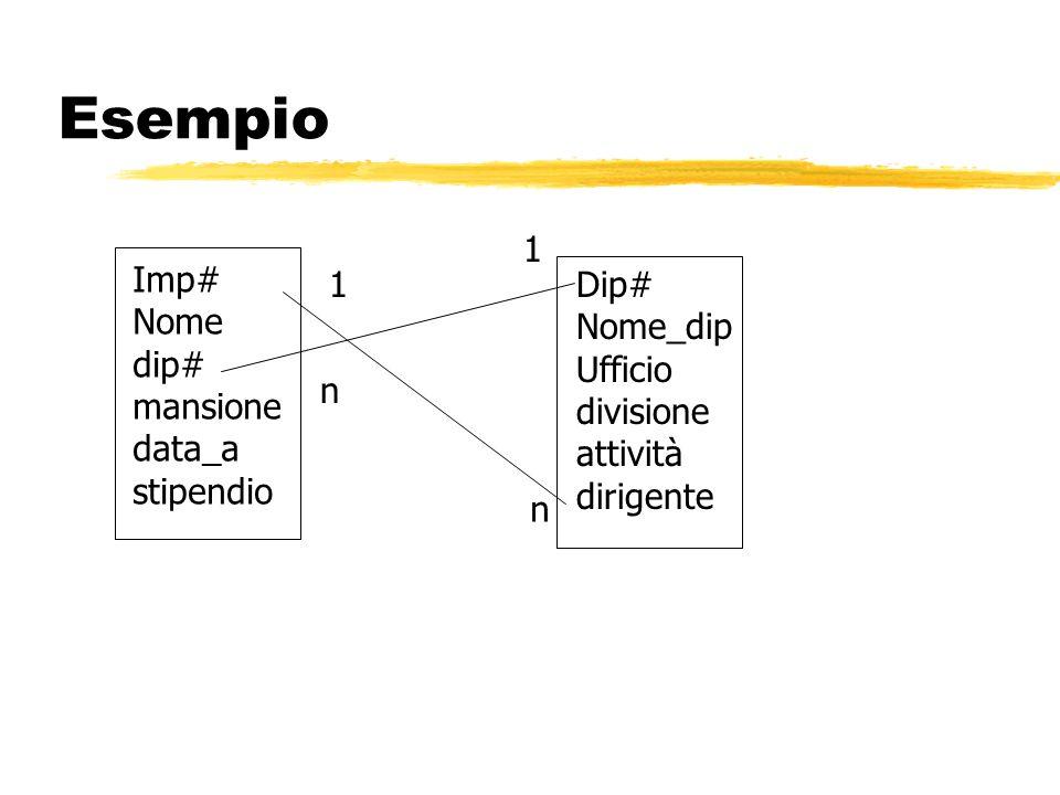 Esempio Imp# Nome dip# mansione data_a stipendio Dip# Nome_dip Ufficio divisione attività dirigente n n 1 1