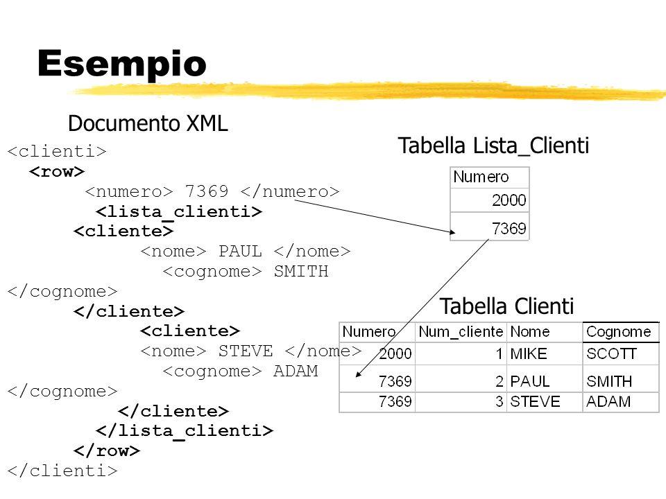 Esempio Documento XML Tabella Lista_Clienti 7369 PAUL SMITH STEVE ADAM Tabella Clienti