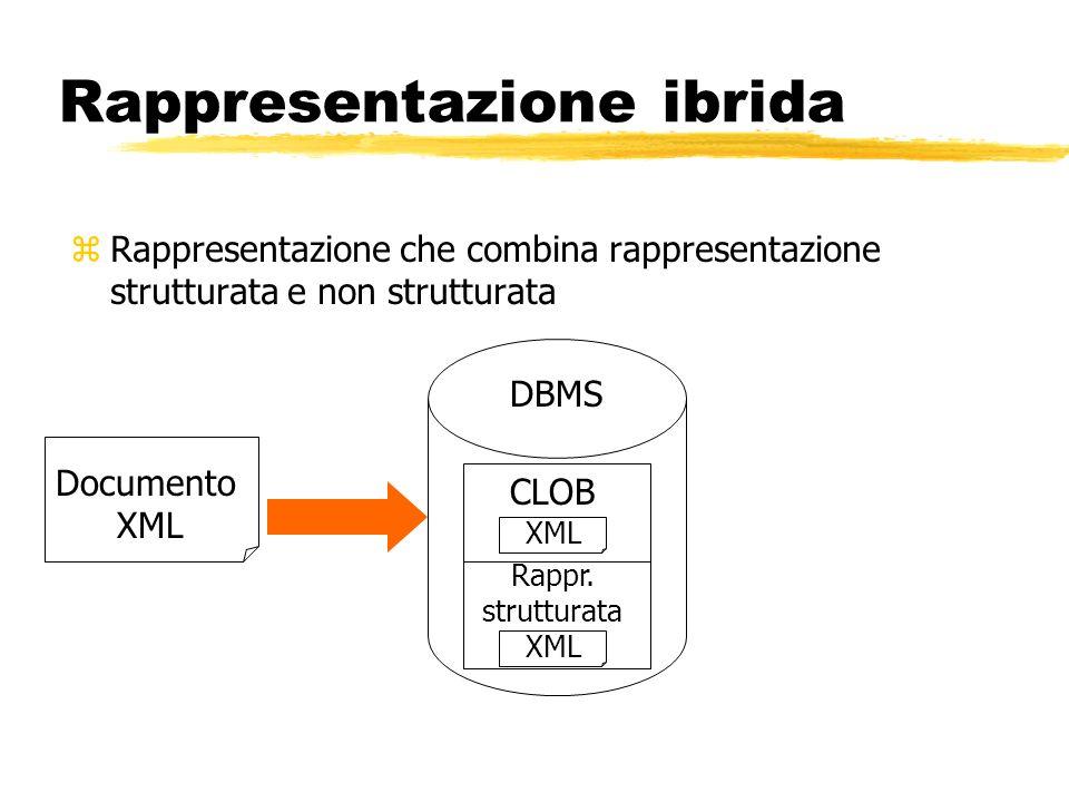 Rappresentazione ibrida zRappresentazione che combina rappresentazione strutturata e non strutturata Documento XML CLOB XML DBMS XML Rappr. strutturat
