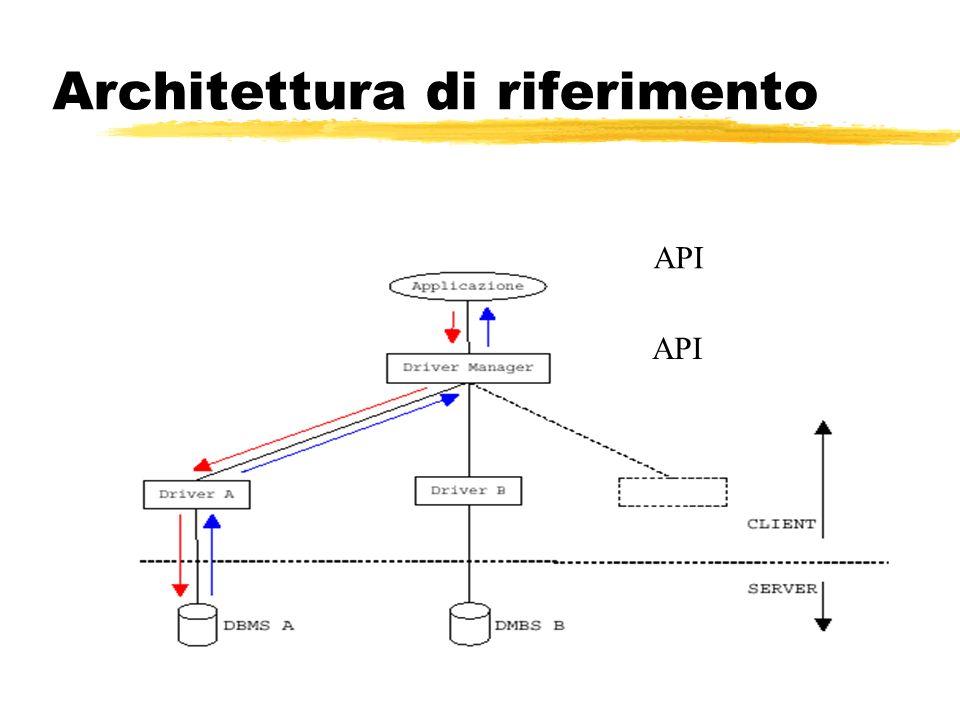 Architettura di riferimento API