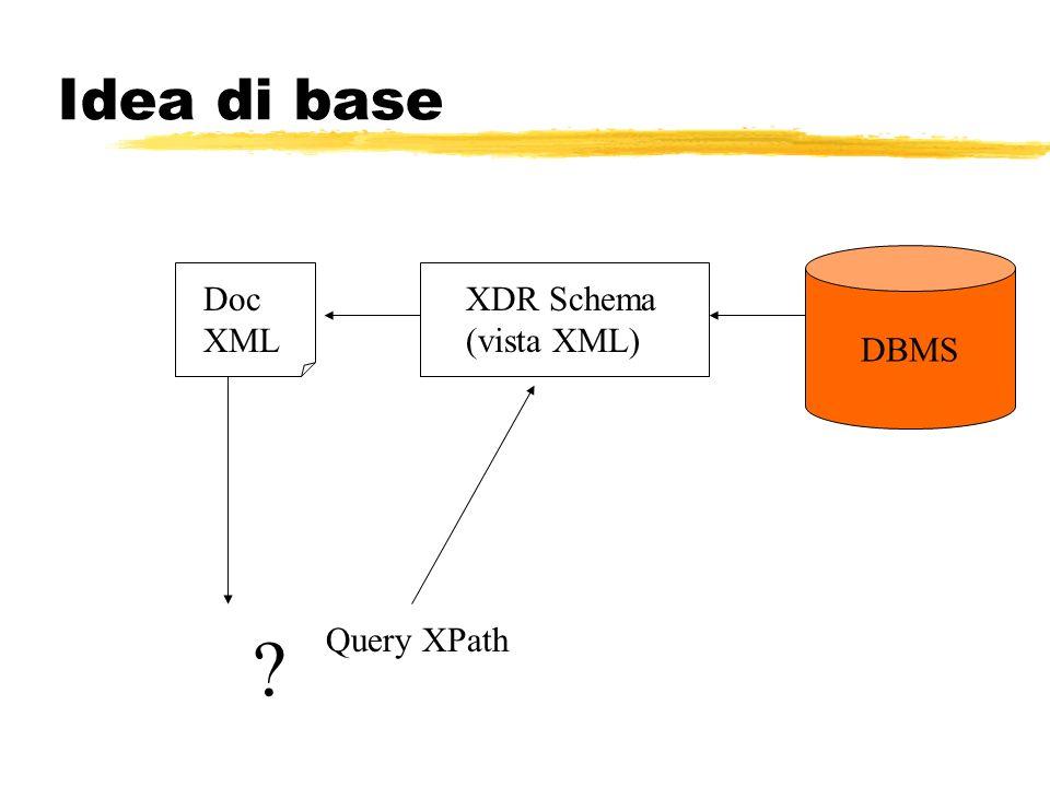 Idea di base DBMS XDR Schema (vista XML) Doc XML Query XPath ?