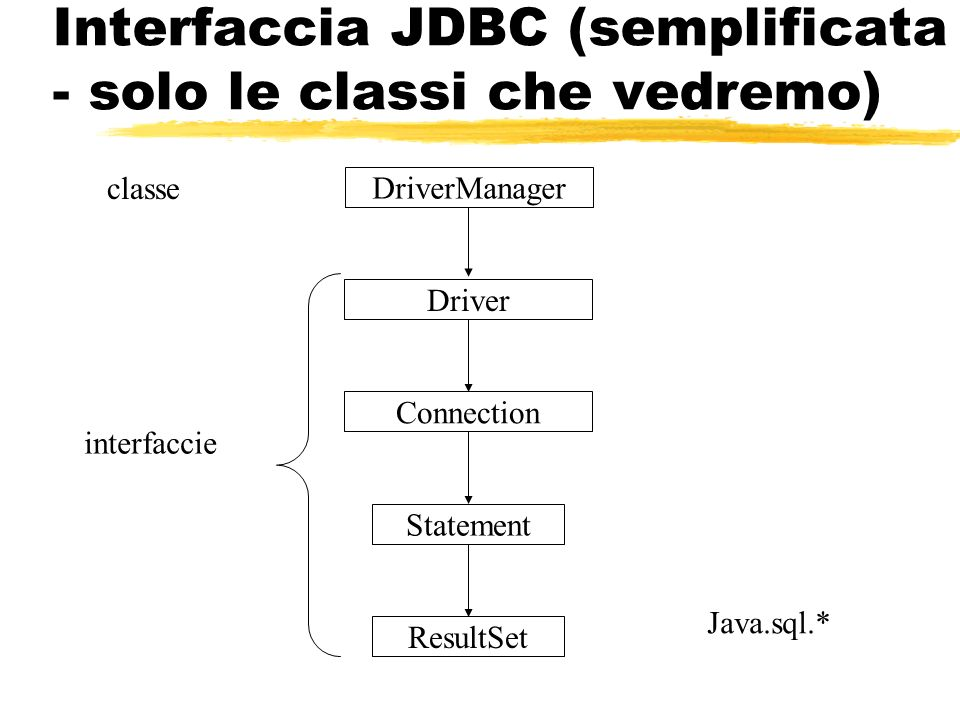 Interfaccia JDBC (semplificata - solo le classi che vedremo) Driver Connection Statement ResultSet Java.sql.* DriverManager classe interfaccie