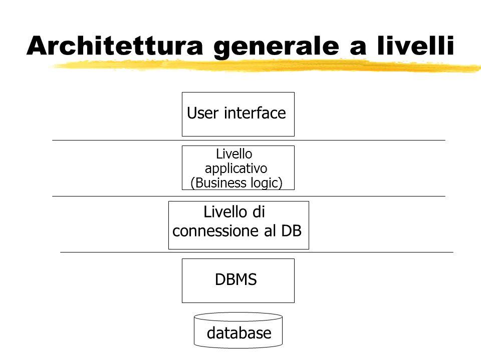 Architettura generale a livelli Livello applicativo (Business logic) User interface Livello di connessione al DB DBMSdatabase