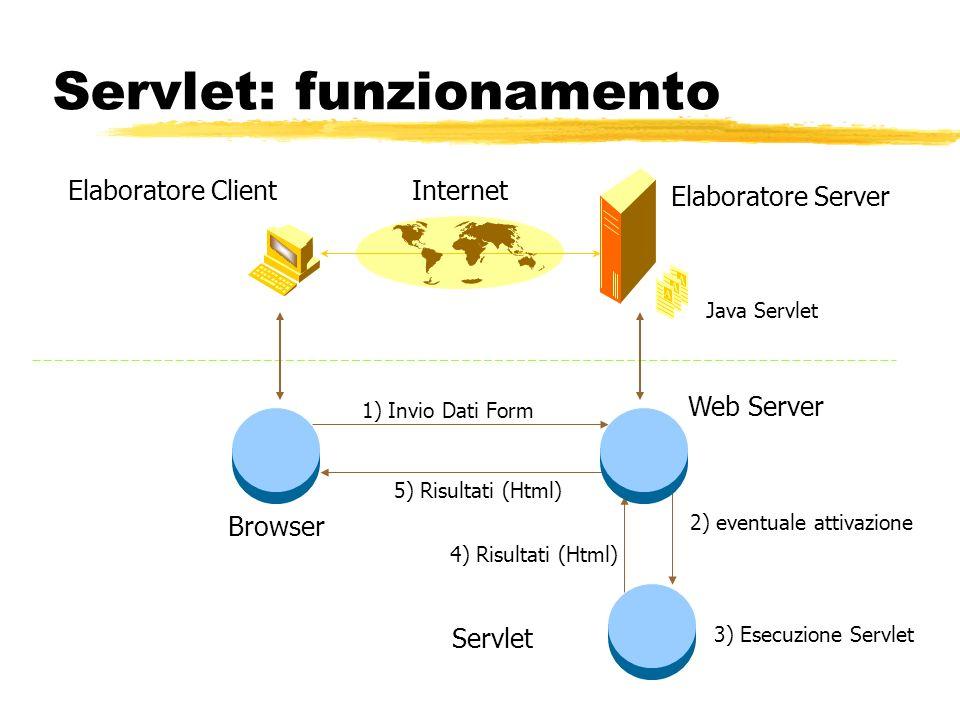 Servlet: funzionamento Elaboratore Server Elaboratore ClientInternet Java Servlet 1) Invio Dati Form 2) eventuale attivazione 5) Risultati (Html) Brow