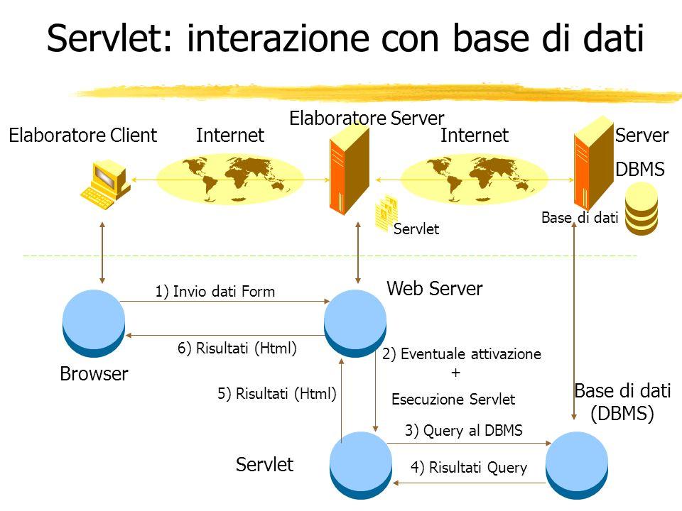 Elaboratore Server Elaboratore ClientInternet 1) Invio dati Form 2) Eventuale attivazione + Esecuzione Servlet 6) Risultati (Html) Browser Web Server