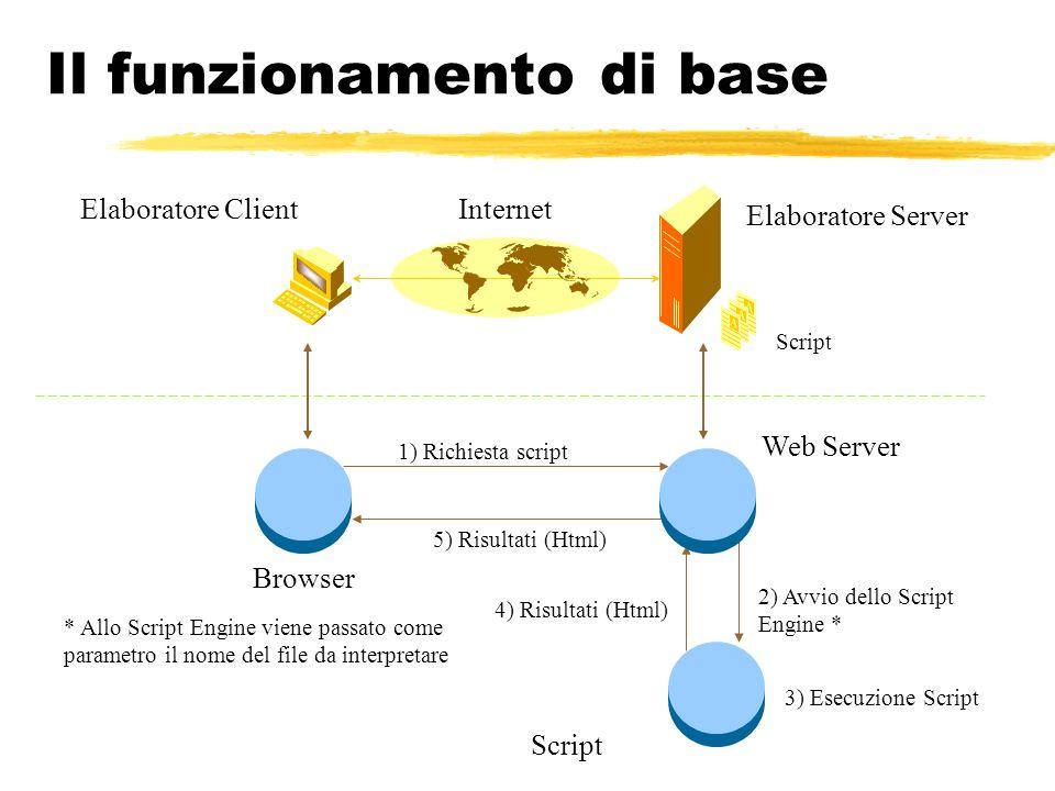 Il funzionamento di base Elaboratore Server Elaboratore ClientInternet Script 1) Richiesta script 2) Avvio dello Script Engine * 5) Risultati (Html) B
