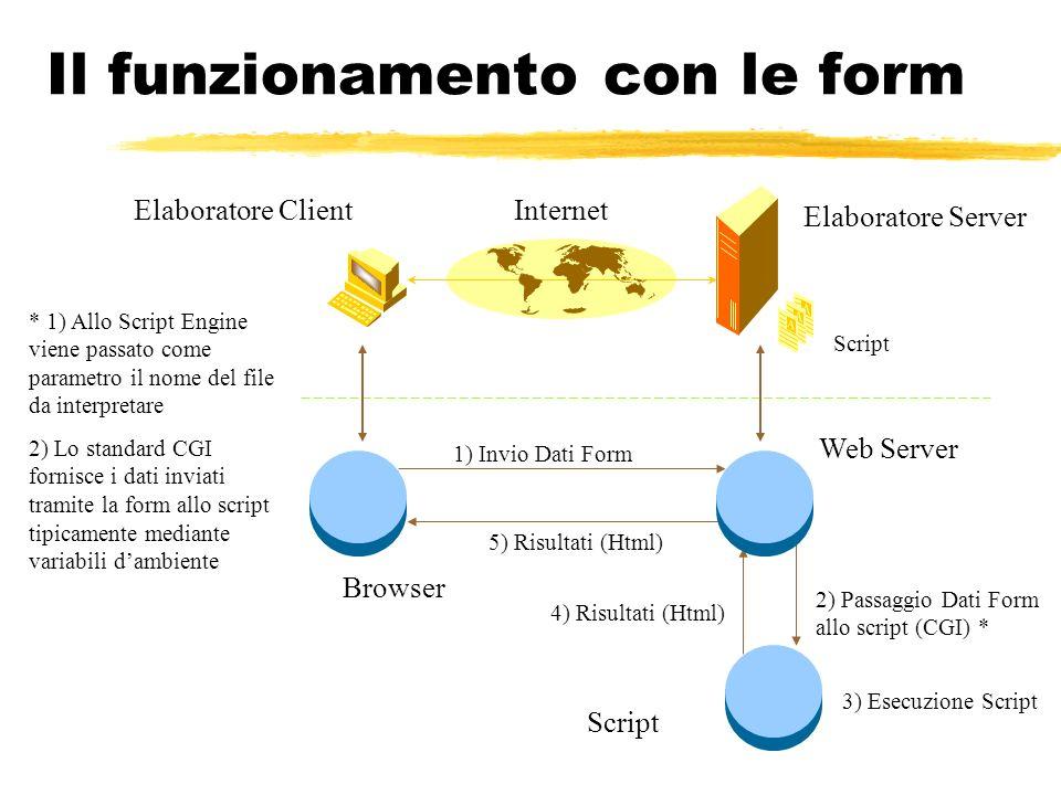 Il funzionamento con le form Elaboratore Server Elaboratore ClientInternet Script 1) Invio Dati Form 2) Passaggio Dati Form allo script (CGI) * 5) Ris