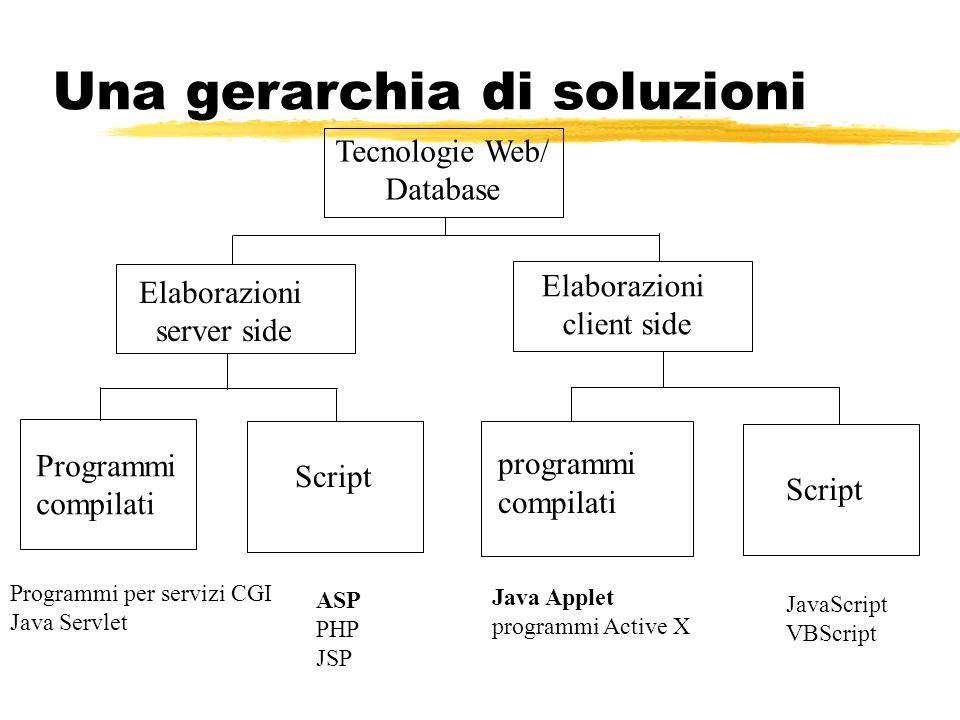 Una gerarchia di soluzioni Tecnologie Web/ Database Elaborazioni server side Elaborazioni client side Programmi compilati Script programmi compilati P