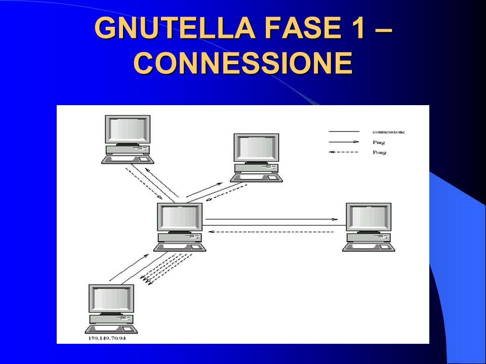 GNUTELLA FASE 1 – CONNESSIONE