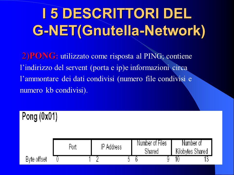 I 5 DESCRITTORI DEL G-NET(Gnutella-Network) 2)PONG 2)PONG : utilizzato come risposta al PING; contiene lindirizzo del servent (porta e ip)e informazioni circa lammontare dei dati condivisi (numero file condivisi e numero kb condivisi).