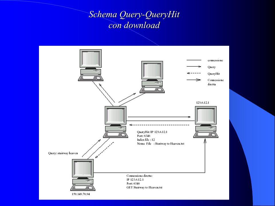 Schema Query-QueryHit con download