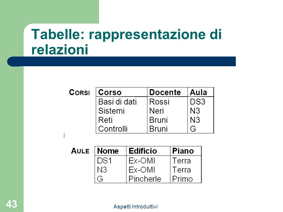 Aspetti Introduttivi 43 Tabelle: rappresentazione di relazioni C ORSI CorsoDocenteAula Basi di datiRossiDS3 SistemiNeriN3 RetiBruniN3 ControlliBruniG