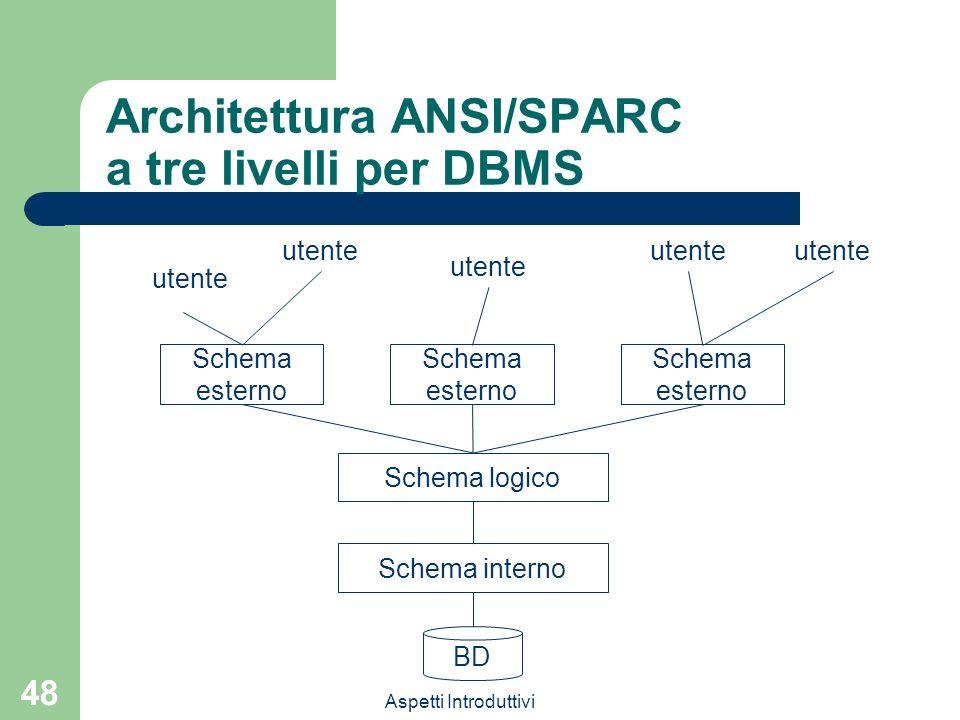 Aspetti Introduttivi 48 Architettura ANSI/SPARC a tre livelli per DBMS BD Schema logico Schema esterno Schema interno Schema esterno Schema esterno utente
